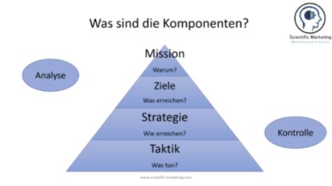 Der Marketingplan: deine Marketingübersicht