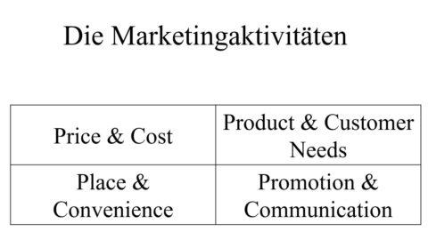 Einführung zum Marketingmix