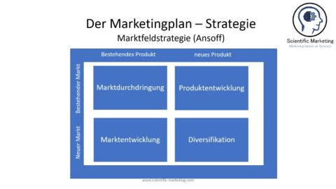 Die Marketingstrategien