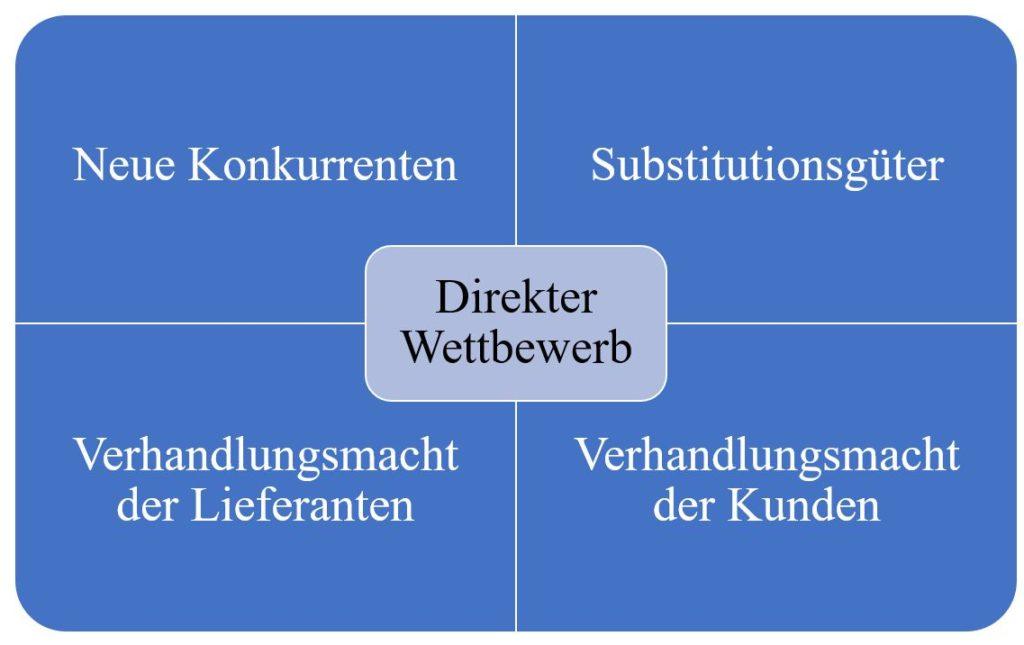 Five-Forces-Model nach Porter