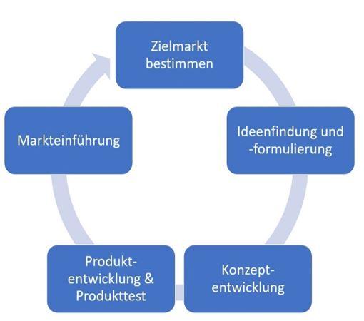 Produktinnovationsprozess