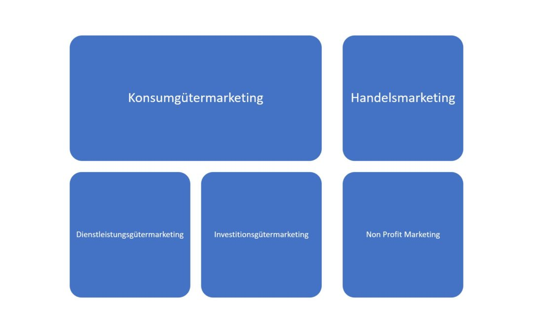 Die verschiedenen Marketingbereiche – Marketingbesonderheiten: Konsumgütermarketing, Investitionsgütermarketing, Handelsmarketing, Dienstleistungsmarketing und Non-Profit-Marketing