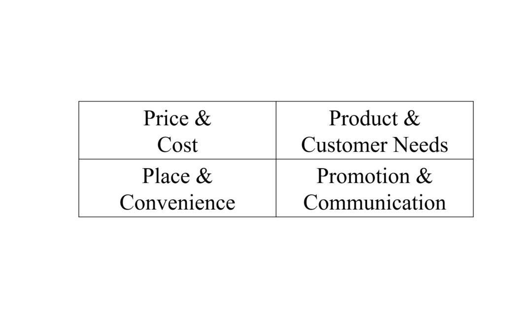 Der Marketingmix 4p Einfach erklärt
