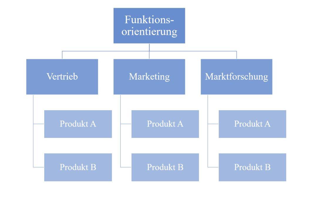 Marketingorganisation – Aufbau- und Ablauforganisation
