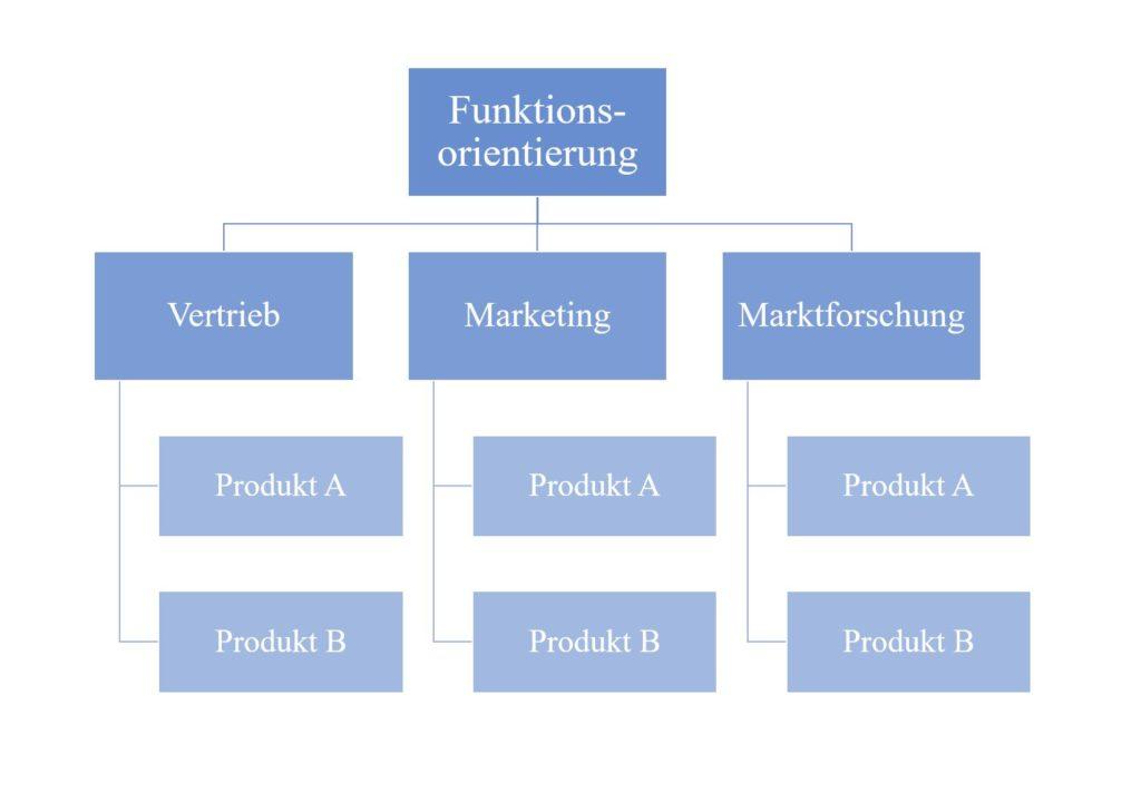 Funktionsorientierung Marketing