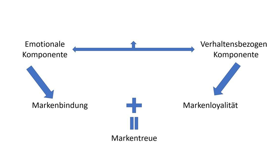 Die Grundbegriffe der Markenpolitik: Markenbekanntheit, Markensympathie, Markenvertrauen, Markenbindung, Markentreue, Markenloyalität einfach erklärt!