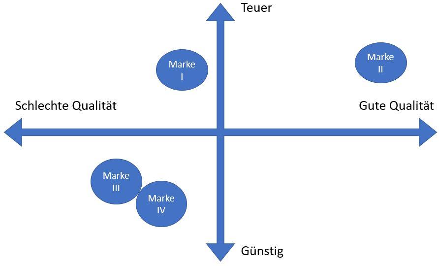 Markenpositionierung Positionierungsmodell