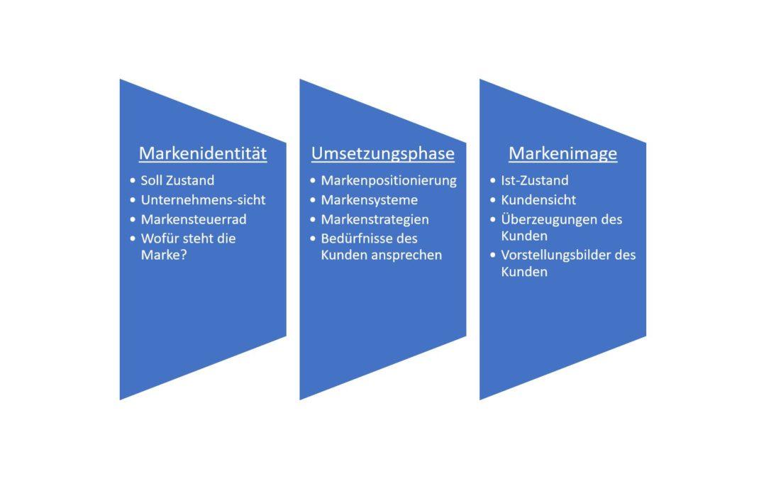 Der Markenprozess einfach erklärt!