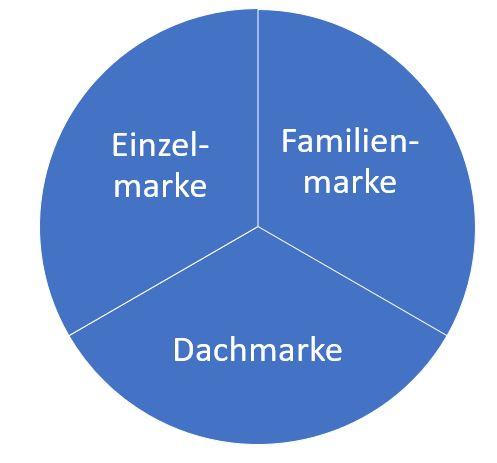 Markensysteme