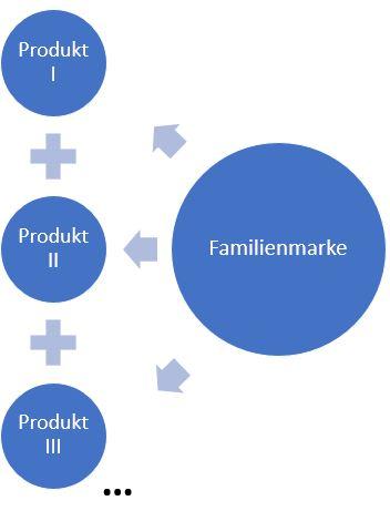 Familienmarke