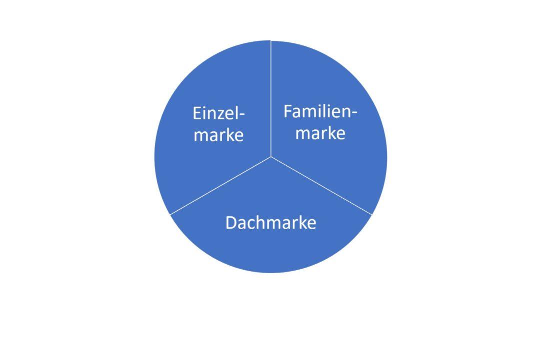 Die Markensysteme: Einzelmarke, Familienmarke und Dachmarke einfach erklärt!