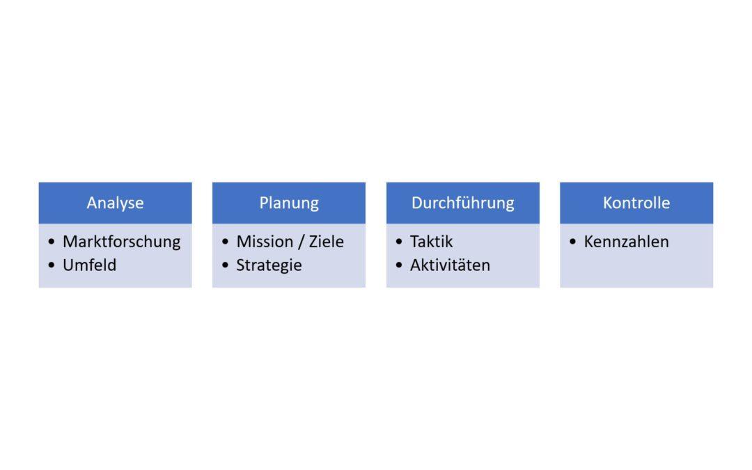 Der Marketingplan – Analyse, Planung, Durchführung und Kontrolle im Marketing