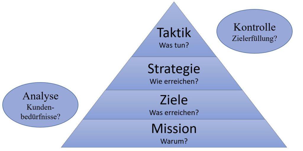 Marketingpyramide Marketingplan
