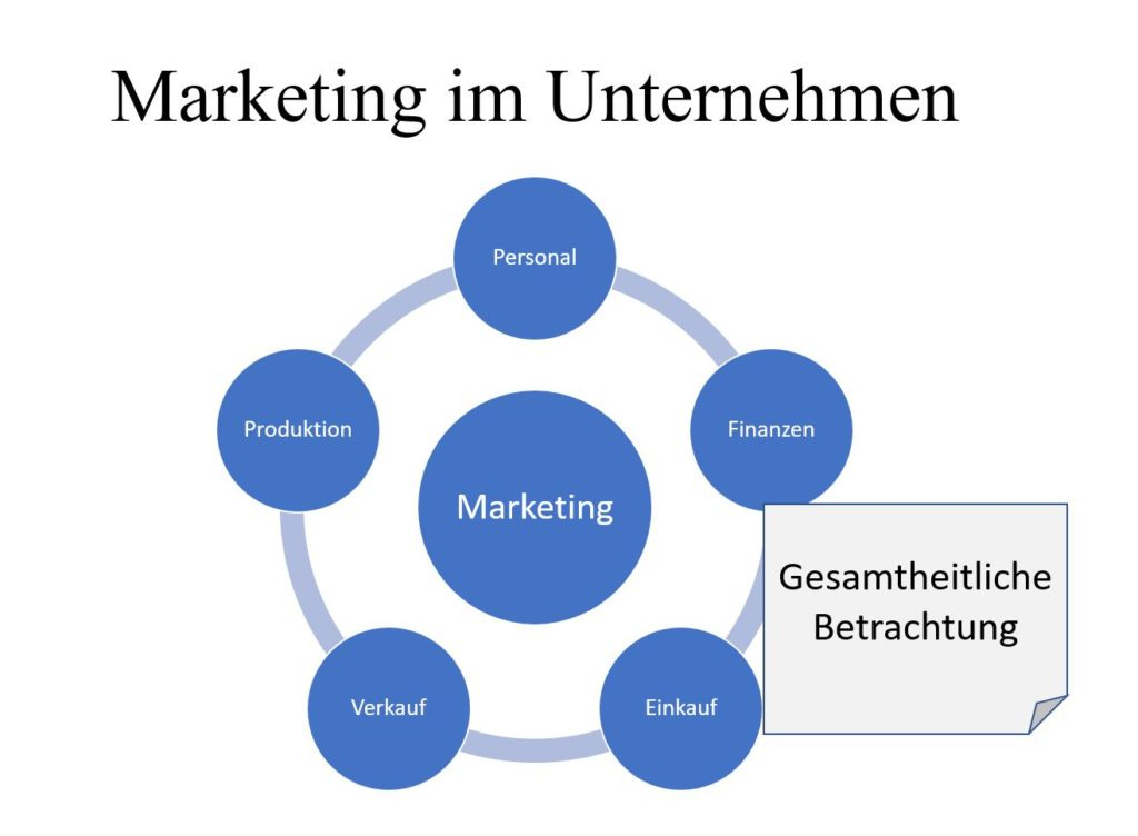 Marketingposition im Unternehmen Marketingrolle