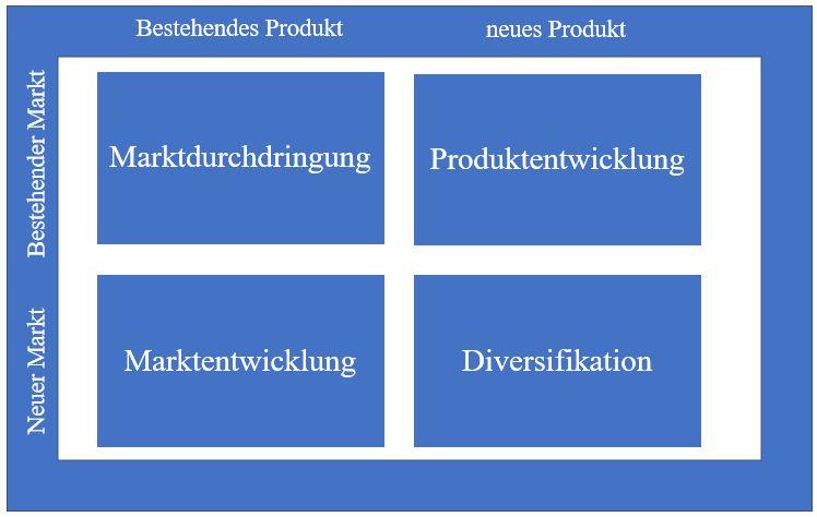 Marktfeldstrategie produkt Markt Matrix