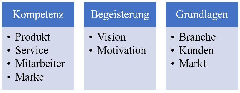 Formulierung der Mission im Marketing