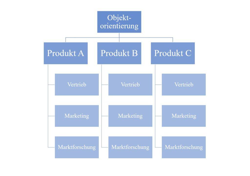Objektorientierung Marketing
