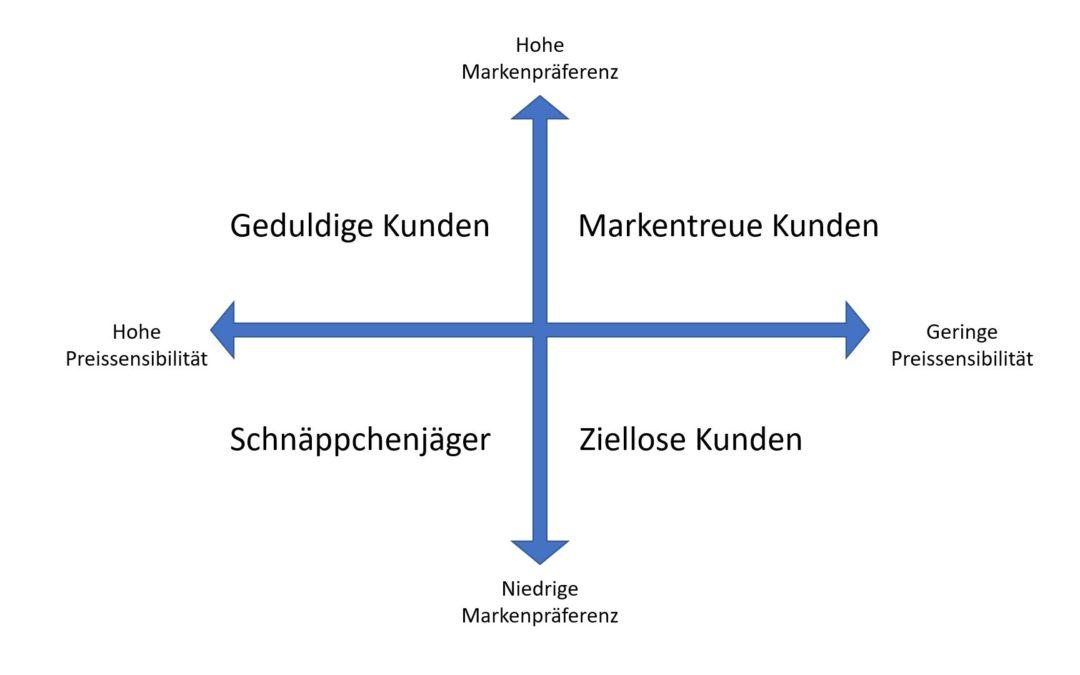 Die Rahmenbedingung der Markenführung
