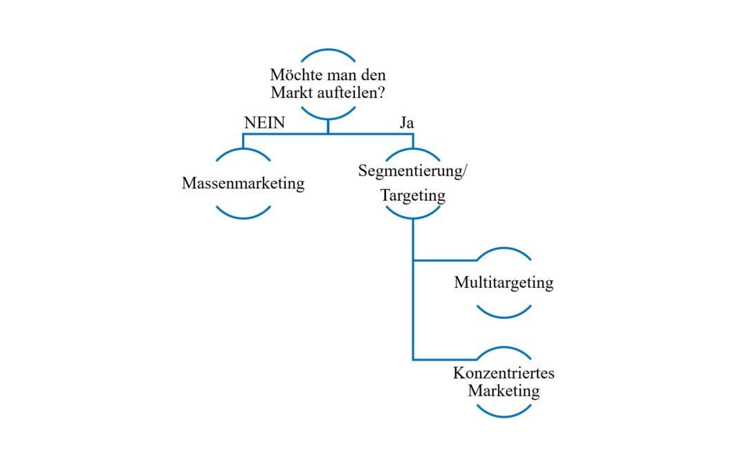 Segmentierung und Targeting: Die Marktaufteilungsstrategie