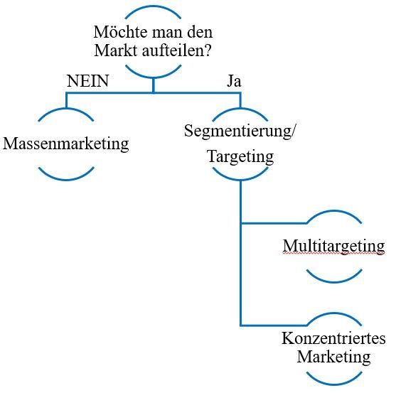 Segmentierung & targeting