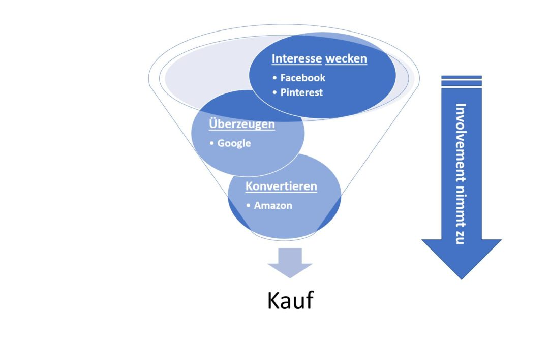 Die Customer Journey im Online Marketing