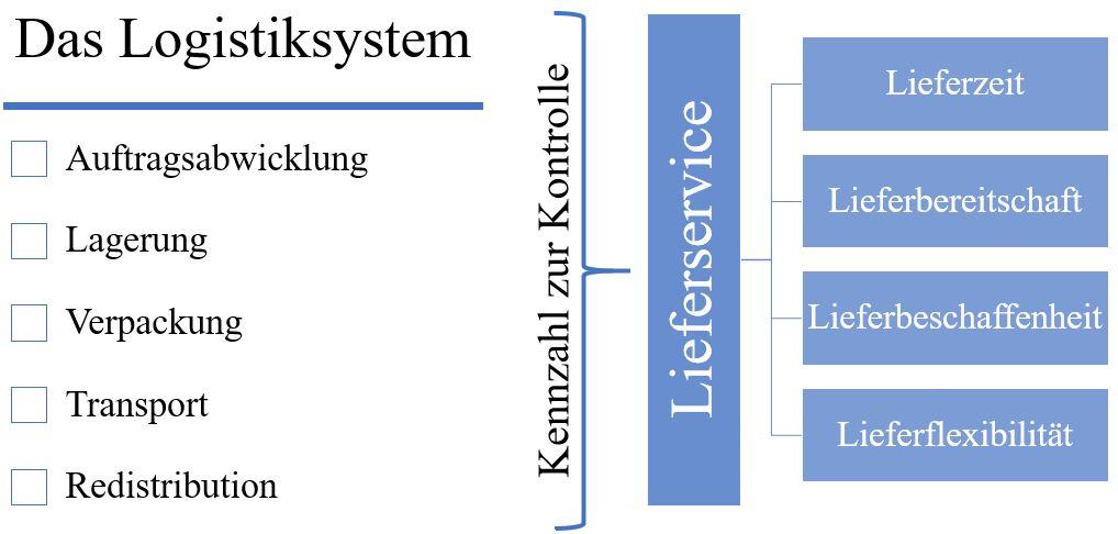 physische Distribution