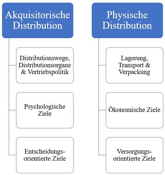 Distributionsbereiche