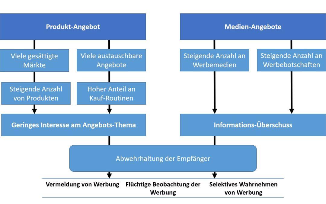 Einführung in die Welt der Wirtschaftspsychologie