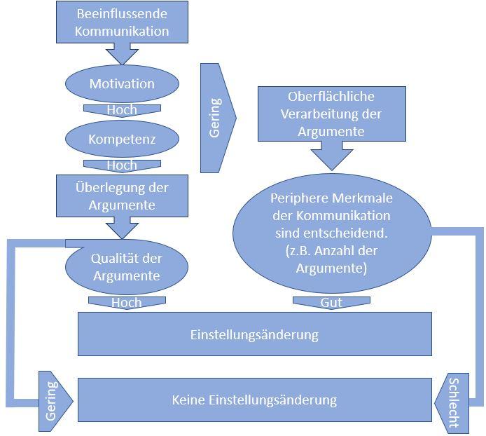 Einstellungs-Veränderungs-Modell