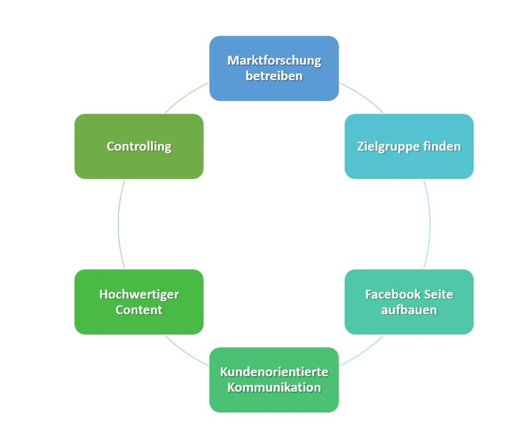 Facebook Marketing Leitfaden