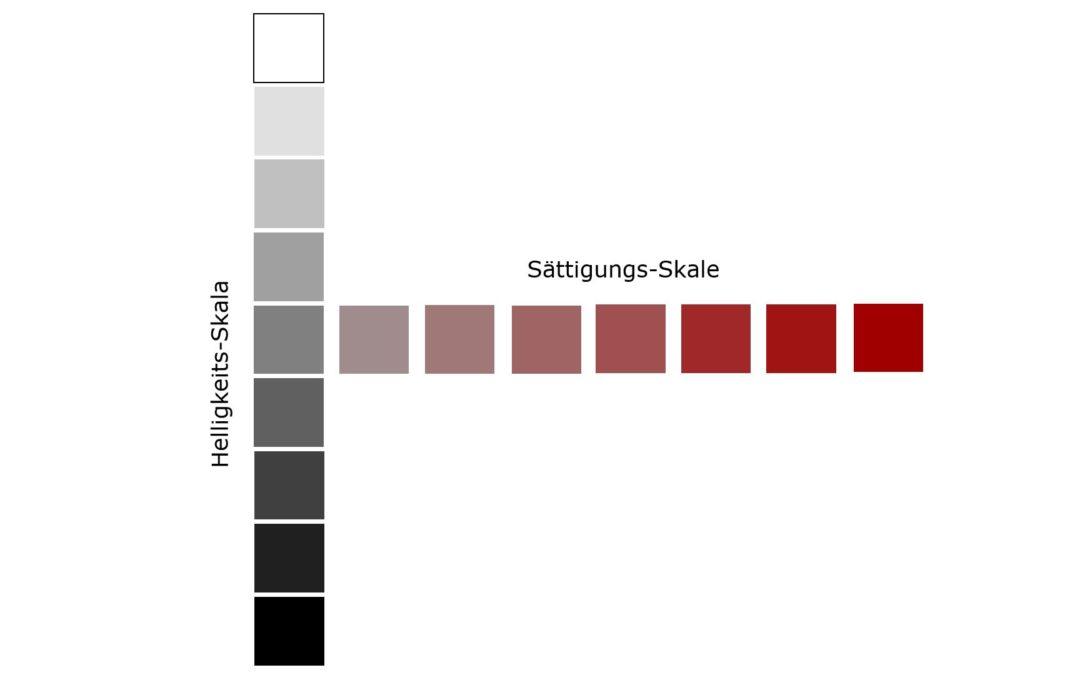 Die physischen Reize in der Werbegestaltung: Farbpsychologie, Größe, Kontrast, Helligkeit und Sättigung