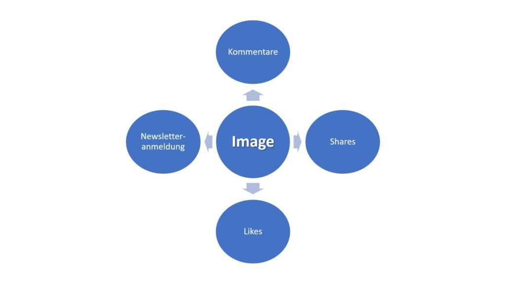 Imagebildung social media marketing