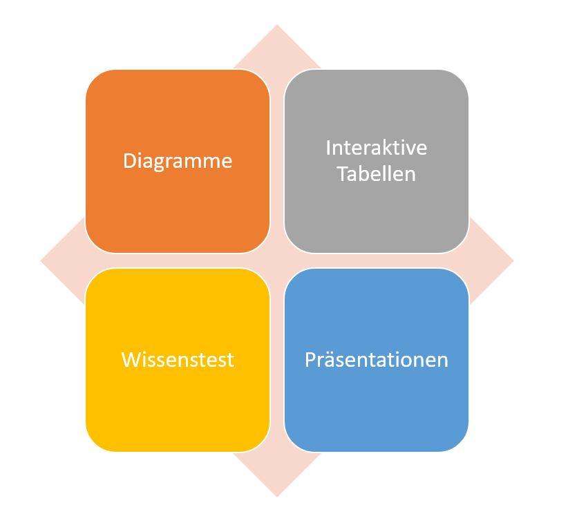 Interaktivität Online Marketing