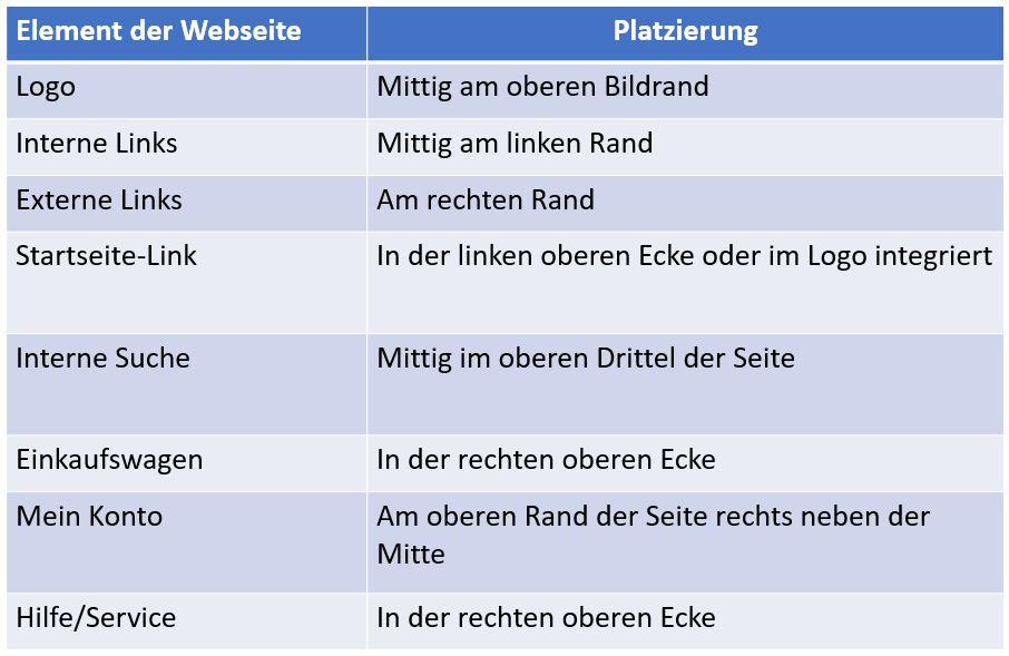 Platzierung von Elementen einer Webseite