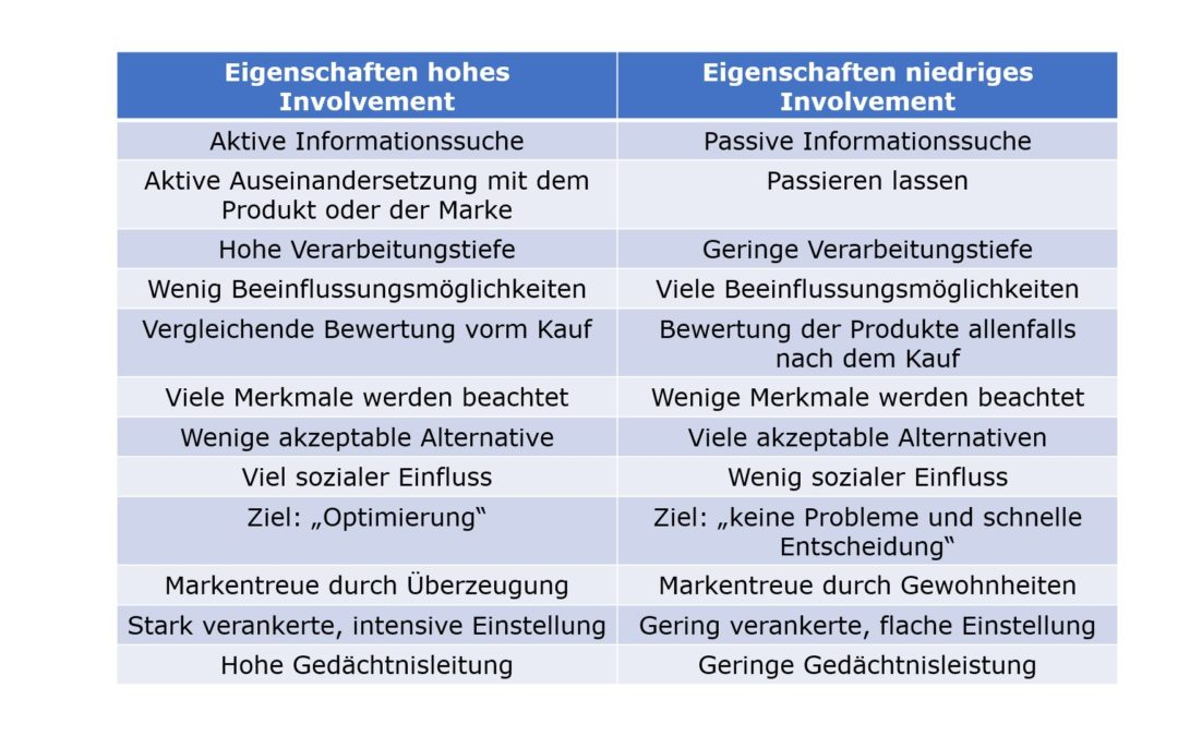 Das Involvement im Marketing
