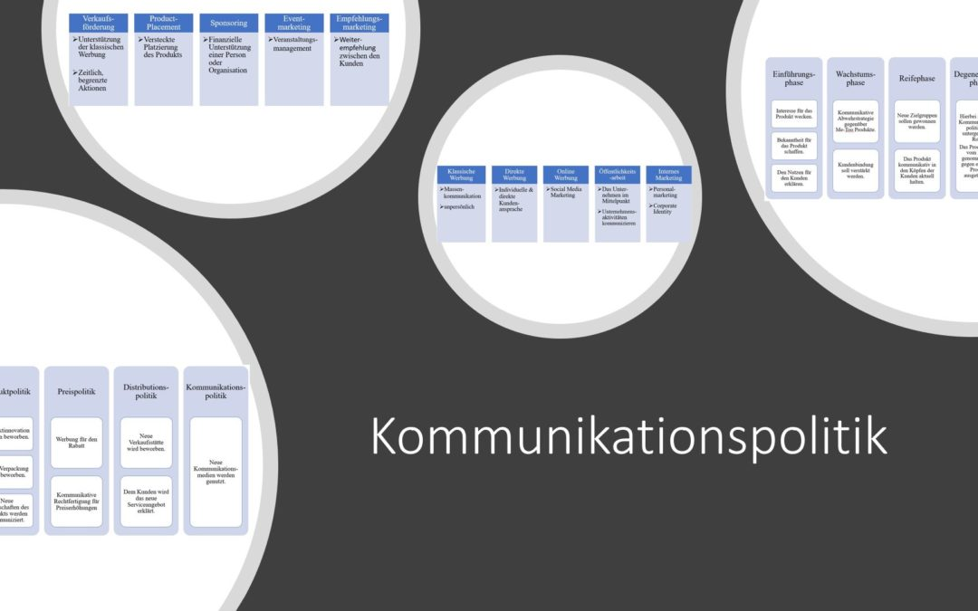 Kommunikationspolitik mit Kommunikationsorientierungen, Above-the-Line- und Below-the-Line Maßnahmen