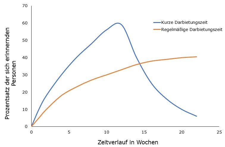 Zusammenhang zwischen Darbietungsintervall und Erinnerungsleistung