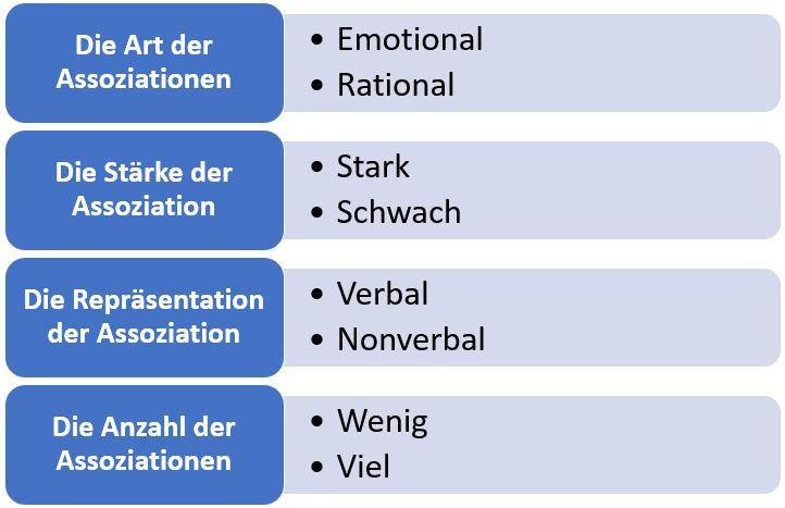 Assoziationskriterien Markenimage