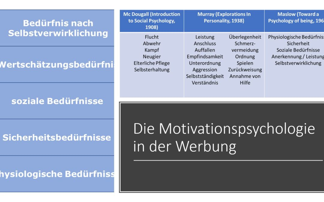 Die Motivation in der Werbung