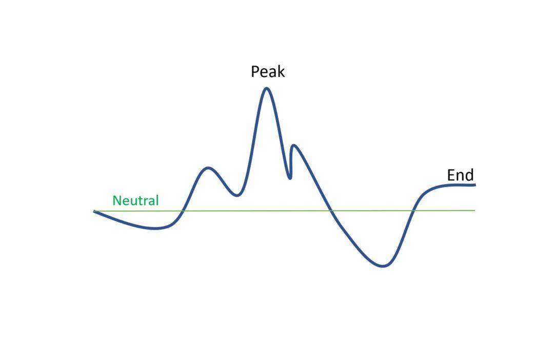 Die Mengenwahrnehmung, Flächenwahrnehmung, Volumenwahrnehmung, Wahrnehmung von Gewicht, Zeitwahrnehmung und Dauerheuristik
