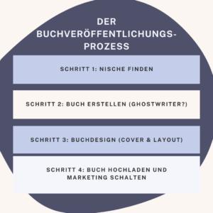 Der Buchveröffentlichungsprozess auf Amazon KDP
