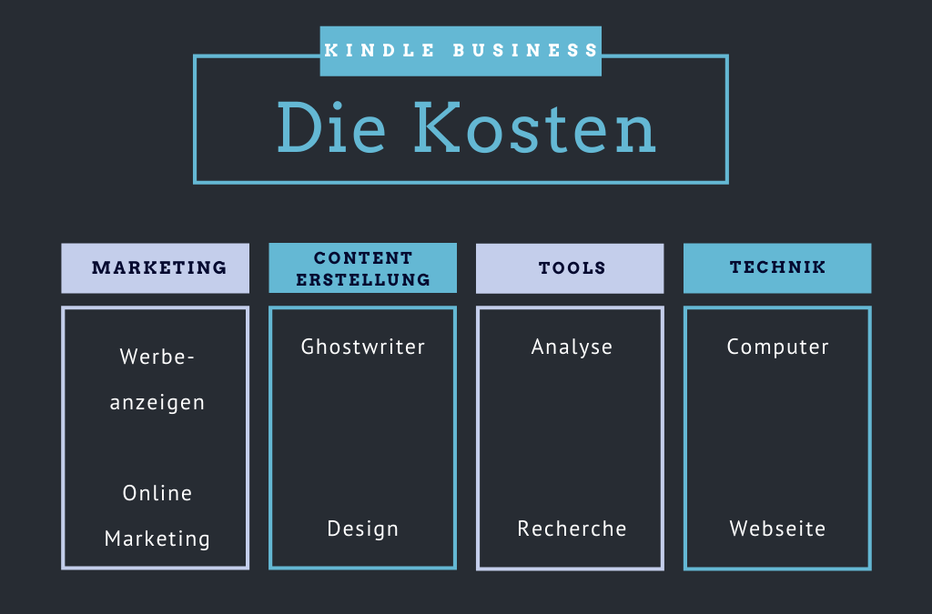 Die Kosten im Kindle Business – Was kostet der Start in Amazon KDP?