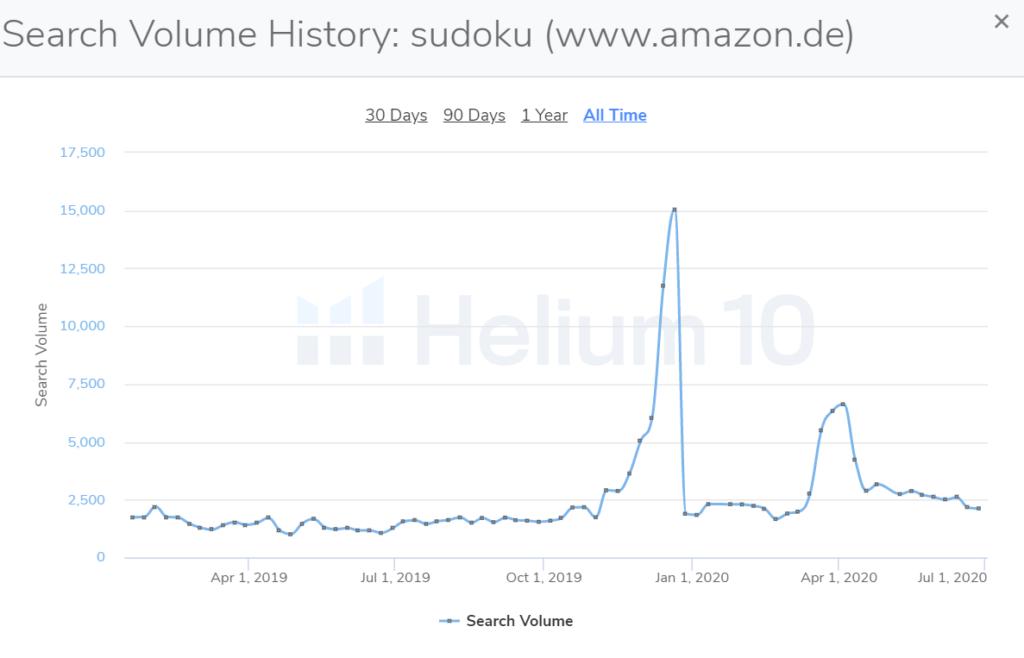 "Trendverlauf Amazon KDP bei ""Sudoku"""