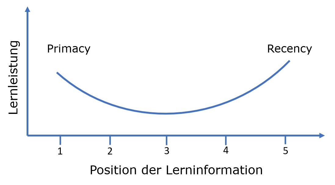 Primacy Recency Effekt Amazon KDP