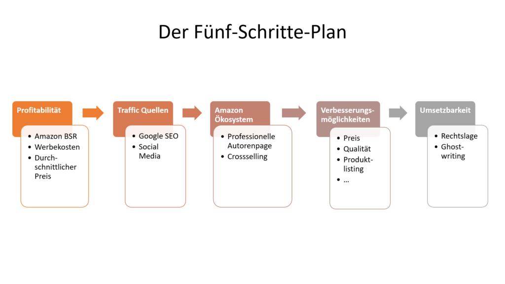 Wichtige Kriterien für die Amazon KDP Nischen-Recherche.