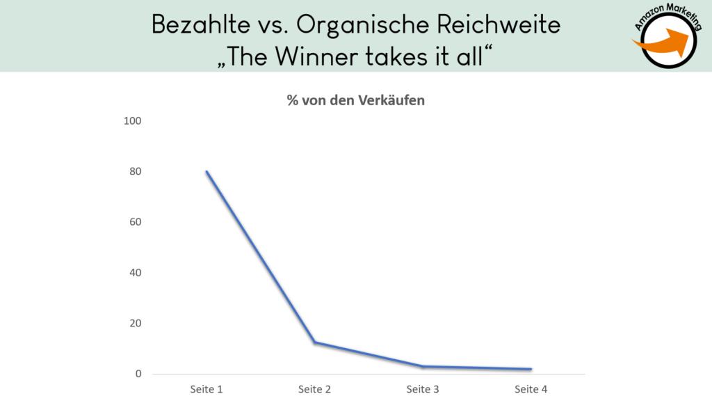 Beispiel Verlaufskurve der Verkäufe auf Amazon