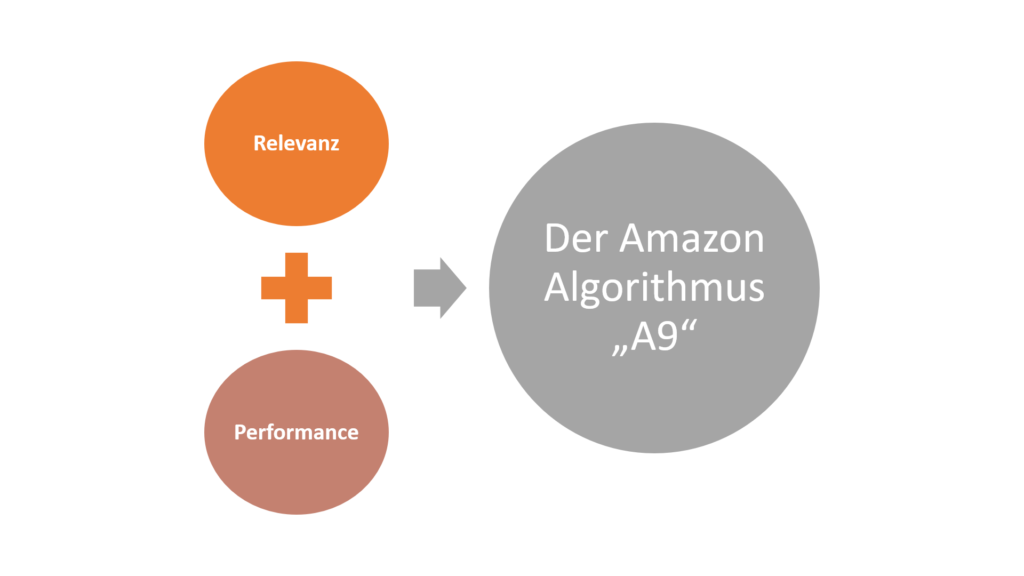 Relevanz und Performance sind entscheidende Faktoren für das Amazon SEO.