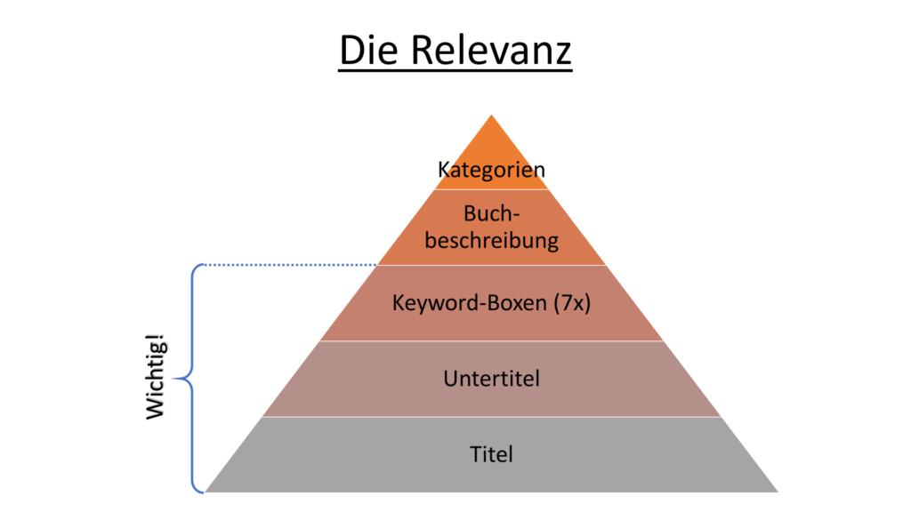Die Amazon KDP Relevanzfaktoren.